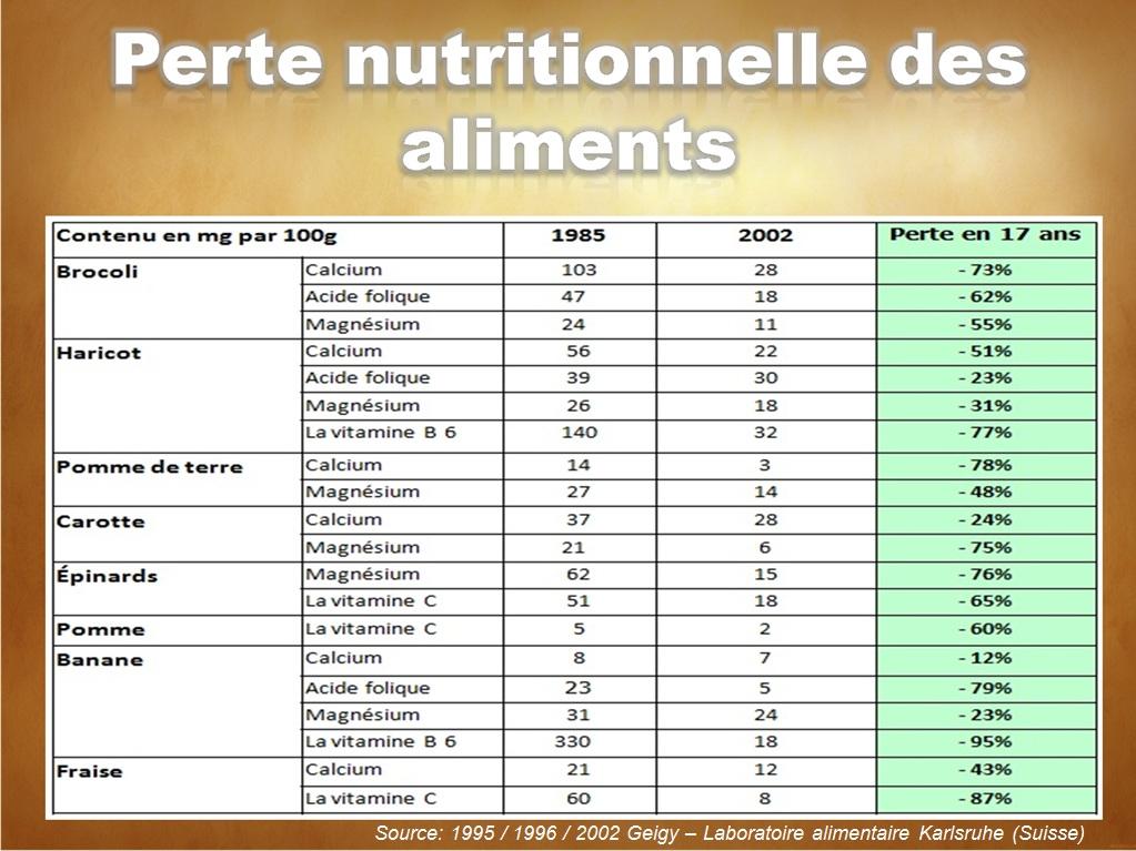 Tableau nutrition benoit tracol